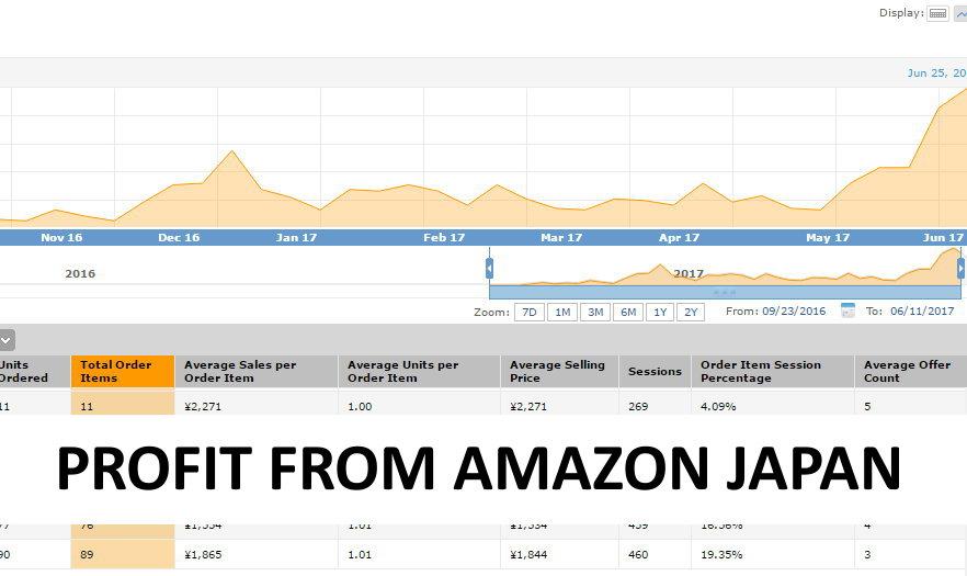 4 Reasons Profits are Higher on Amazon Japan